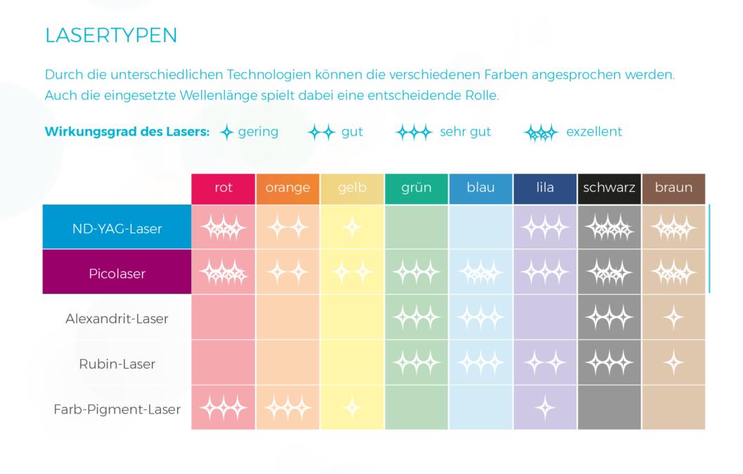 Tabelle-Farben-Lasertypen